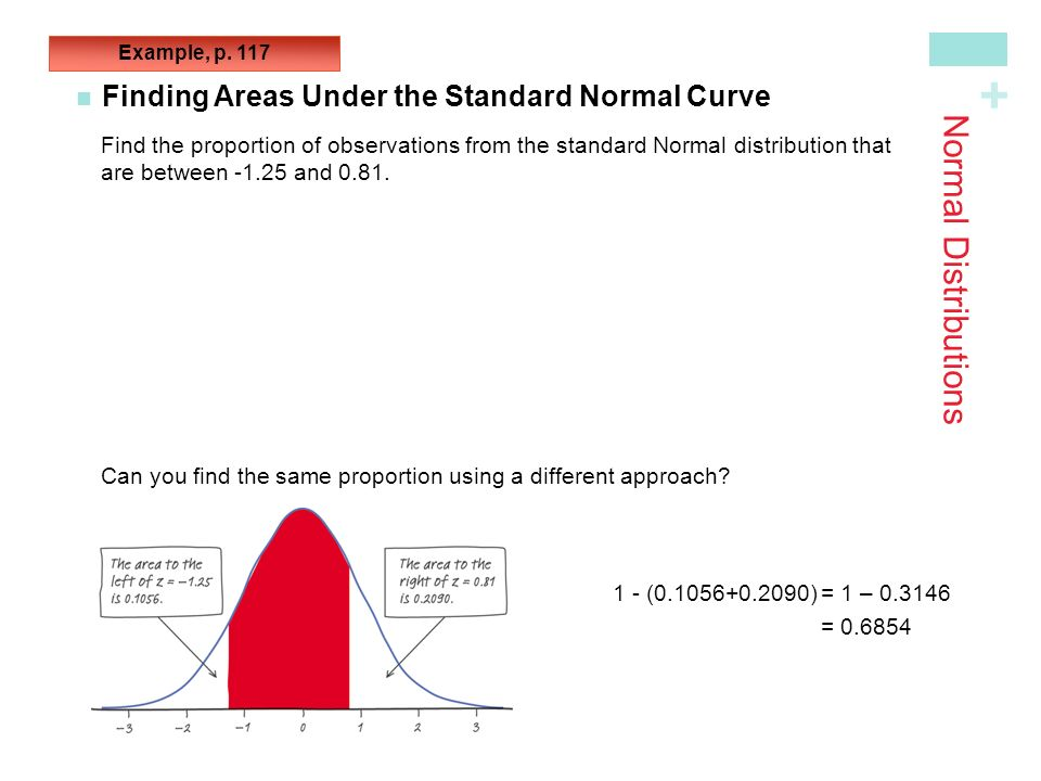 Normal Distributions Finding Areas Under the Standard Normal Curve