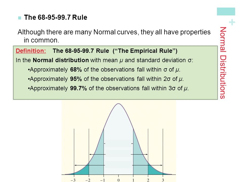 Normal Distributions The Rule
