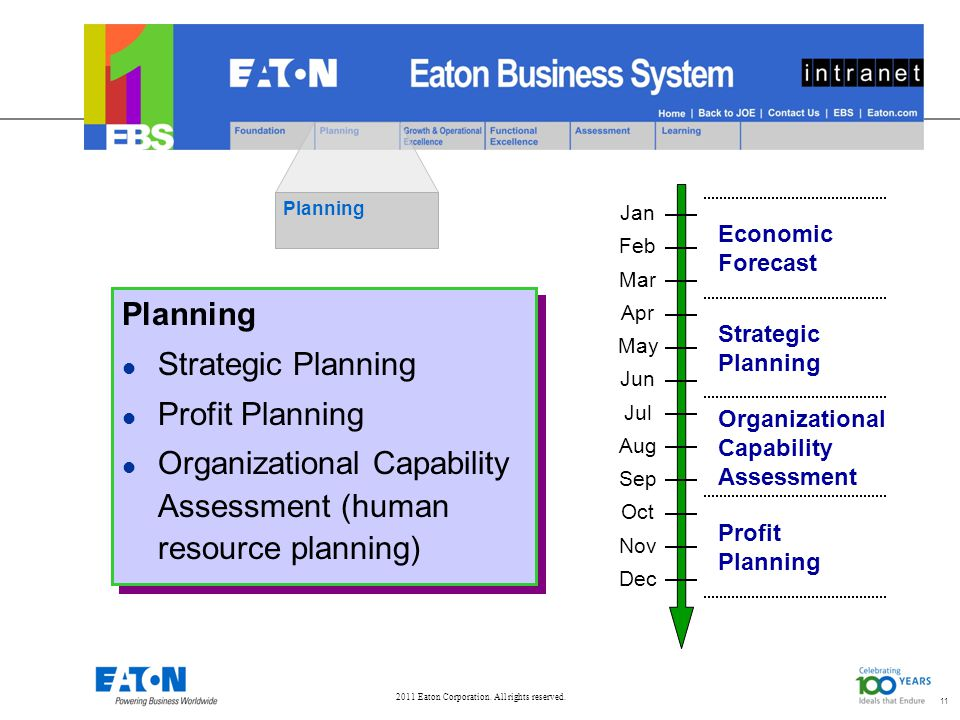 11 Planning Strategic Planning Profit Planning