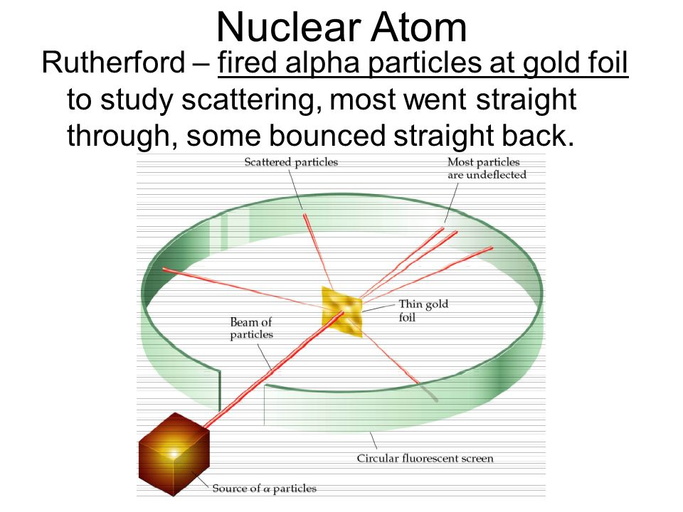 Nuclear AtomRutherford – fired alpha particles at gold foil to study scattering, most went straight through, some bounced straight back.