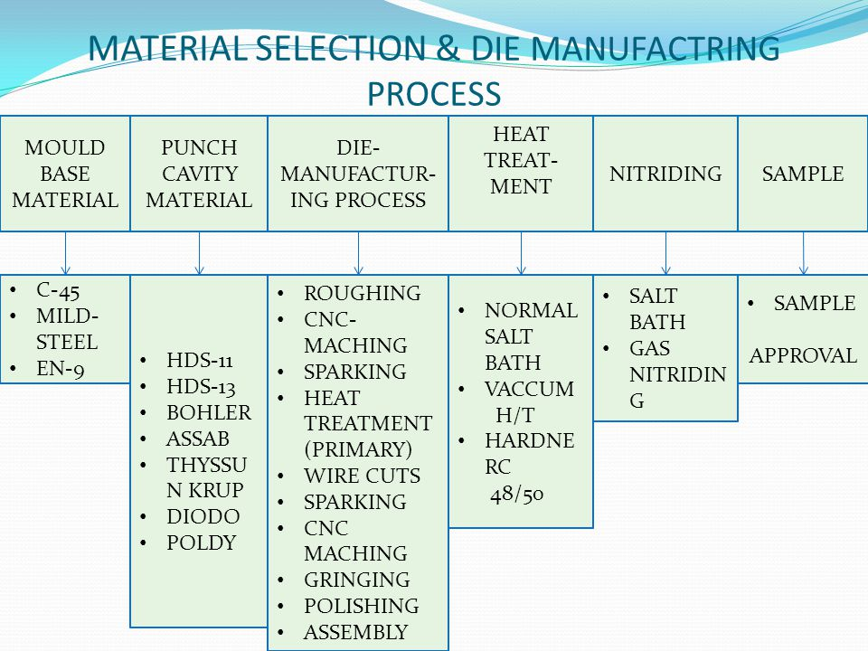 MATERIAL SELECTION & DIE MANUFACTRING PROCESS