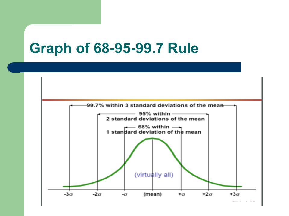 Graph of 68-95-99.7 Rule