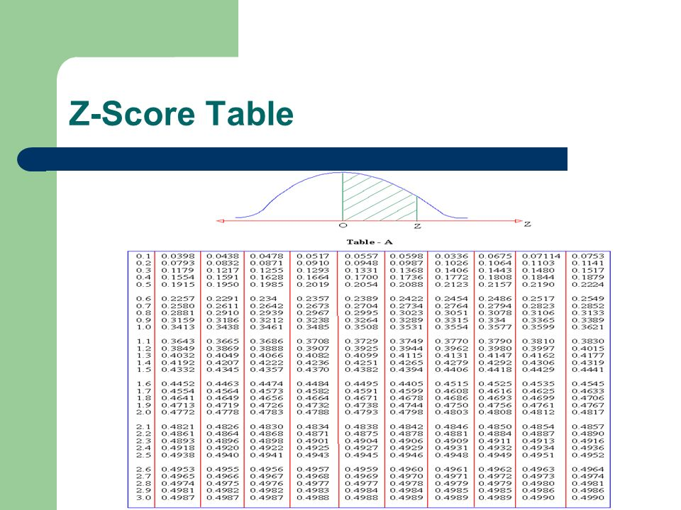 Z-Score Table