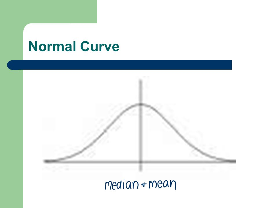 Normal Curve