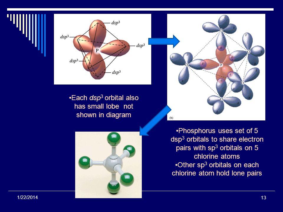Each dsp3 orbital also has small lobe not shown in diagram