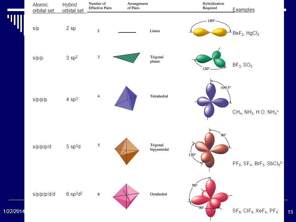 Atomic Hybrid orbital set orbital set_. s/p 2 sp. s/p/p 3 sp2. s/p/p/p 4 sp3. s/p/p/p/d 5 sp3d.