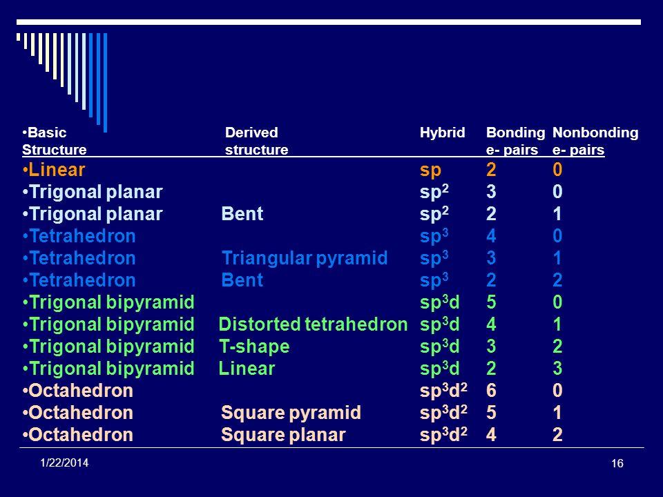 Trigonal planar Bent sp2 2 1 Tetrahedron sp3 4 0