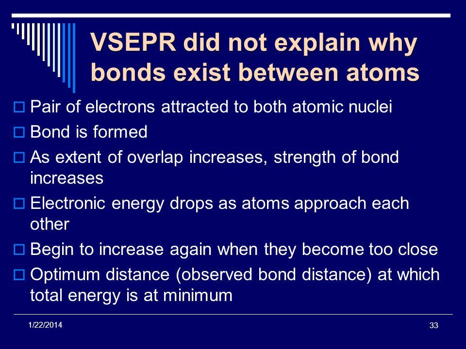 VSEPR did not explain why bonds exist between atoms