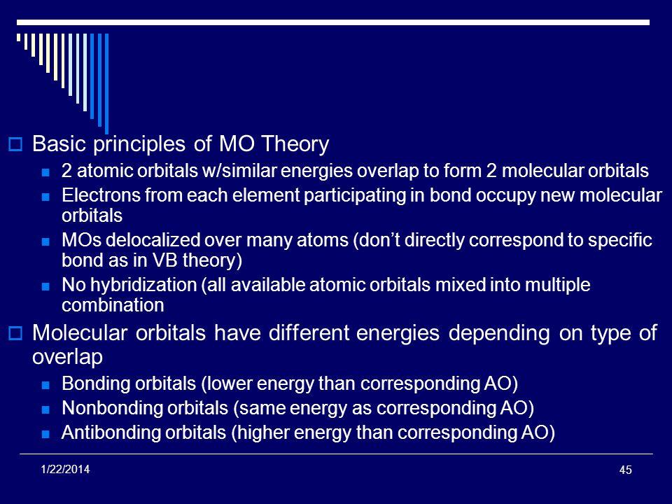 Basic principles of MO Theory