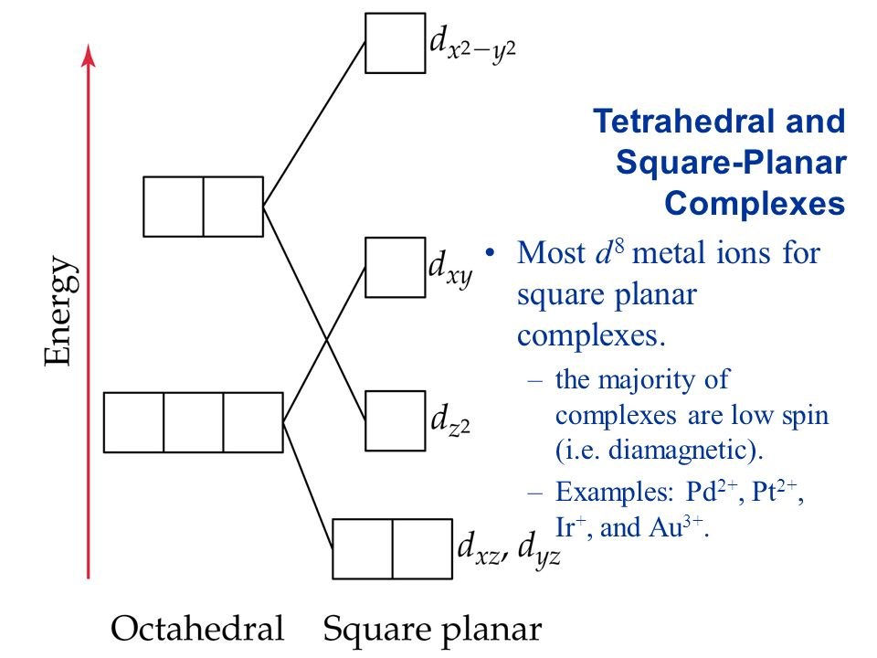 Tetrahedral and Square-Planar Complexes