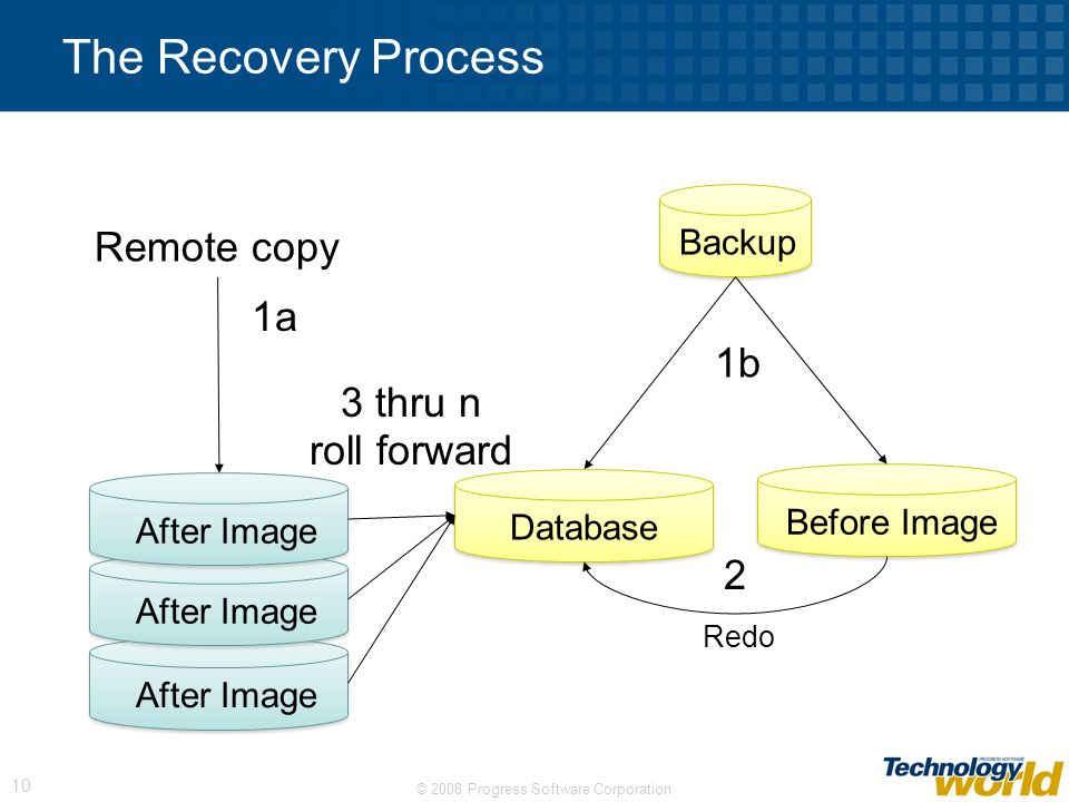 The Recovery Process Remote copy 1a 1b 3 thru n roll forward 2 Backup