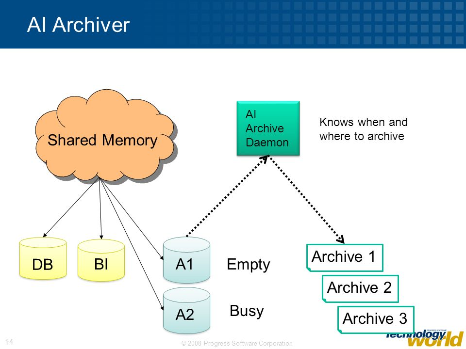 AI Archiver Shared Memory DB BI Archive 1 A1 Busy Empty Full Archive 2