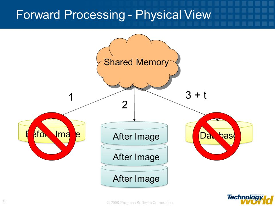 Forward Processing - Physical View