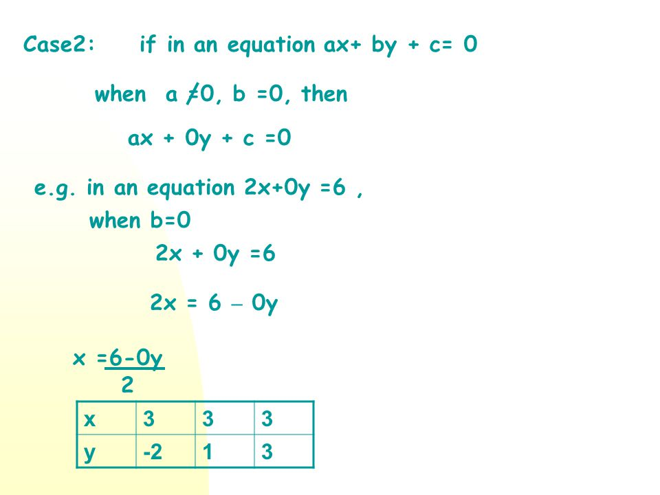 Case2: if in an equation ax+ by + c= 0. when a =0, b =0, then. ax + 0y + c =0. e.g. in an equation 2x+0y =6 ,