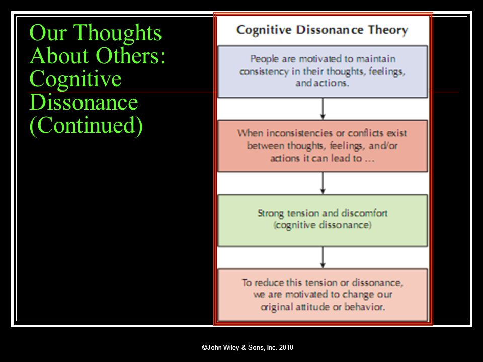 Our Thoughts About Others: Cognitive Dissonance (Continued)