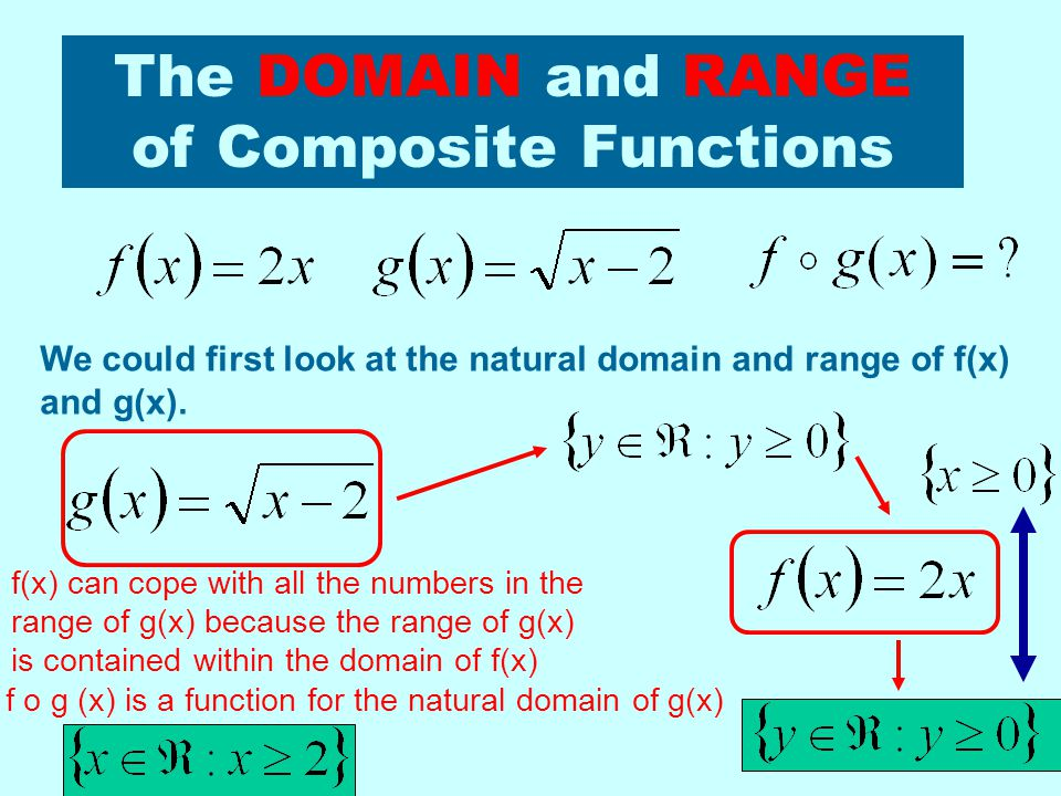The DOMAIN and RANGE of Composite Functions