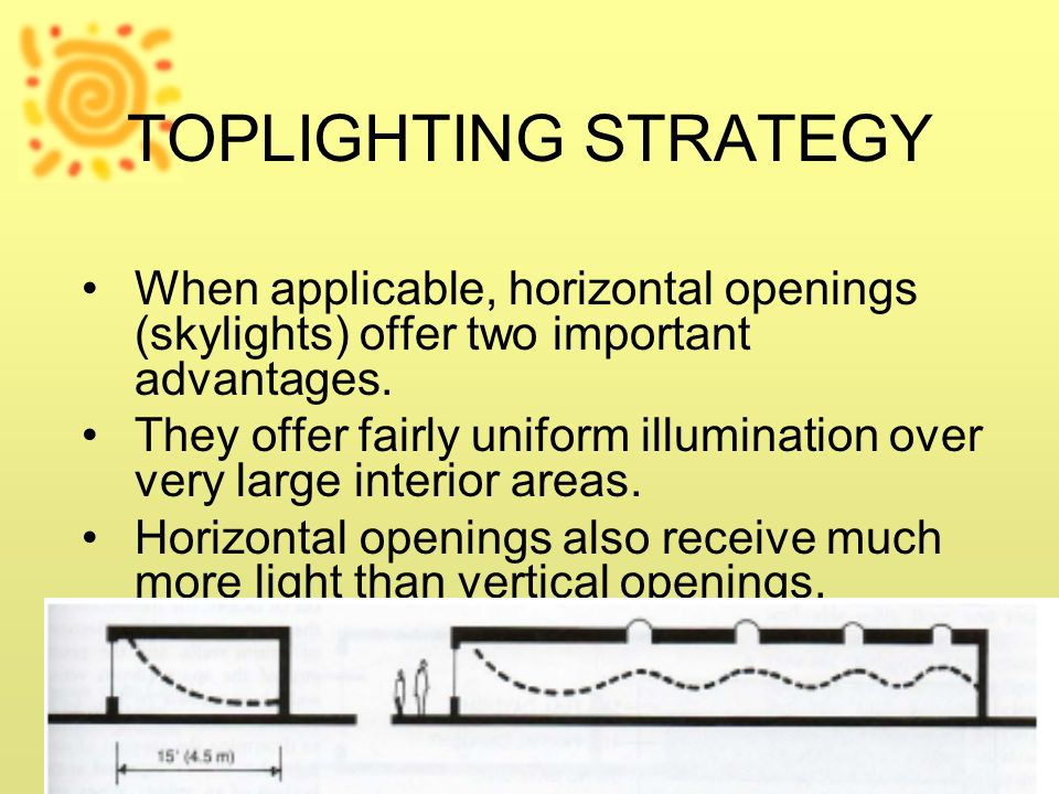 TOPLIGHTING STRATEGY When applicable, horizontal openings (skylights) offer two important advantages.