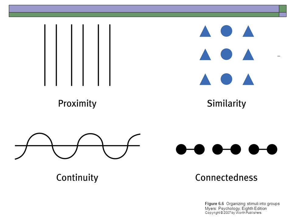 Figure 6.6 Organizing stimuli into groups Myers: Psychology, Eighth Edition Copyright © 2007 by Worth Publishers