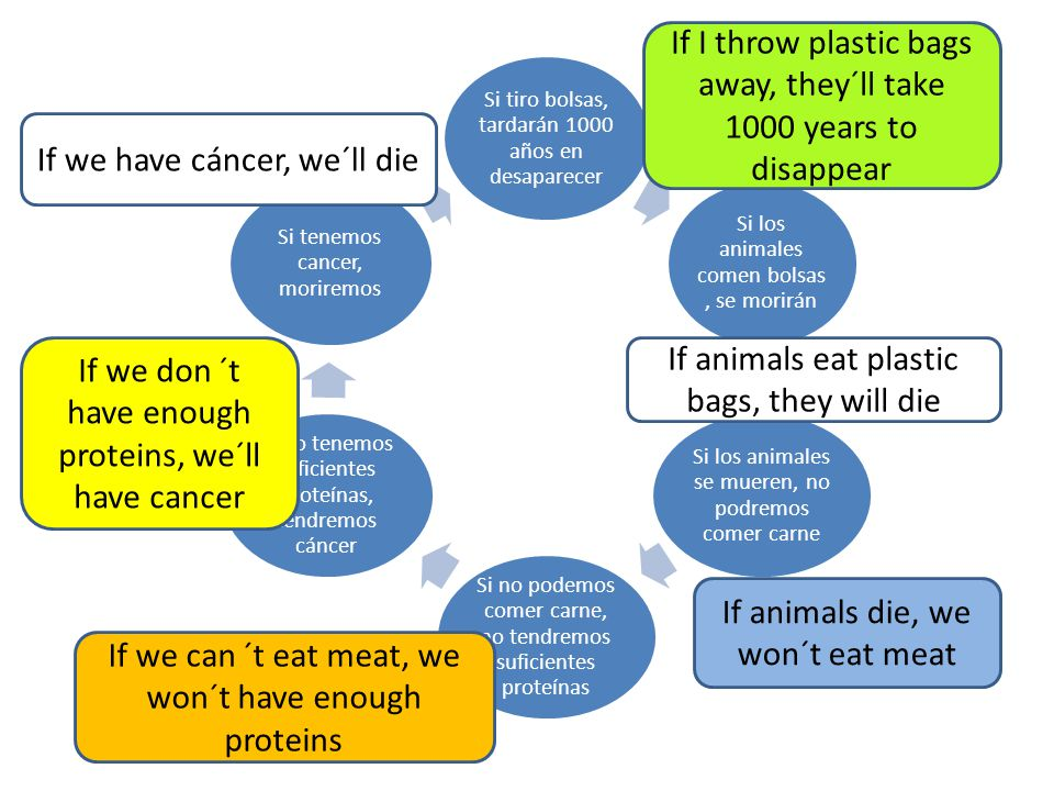 If I throw plastic bags away, they´ll take 1000 years to disappear