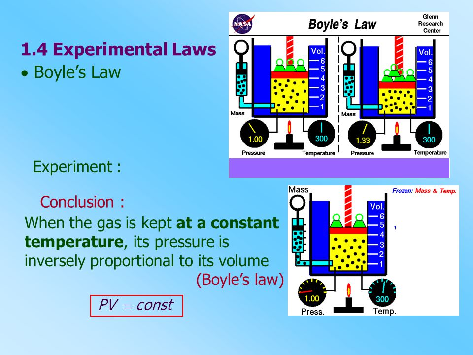 1.4 Experimental Laws  Boyle's Law