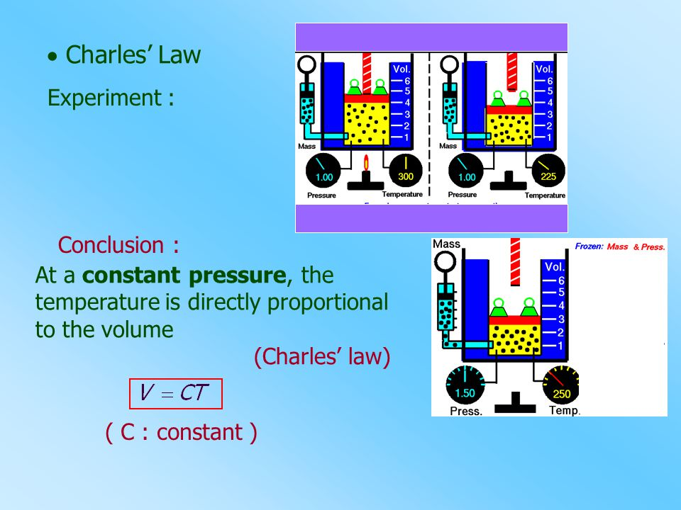  Charles' Law Experiment : Conclusion :