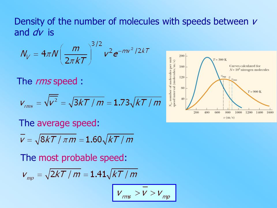 Density of the number of molecules with speeds between v and dv is