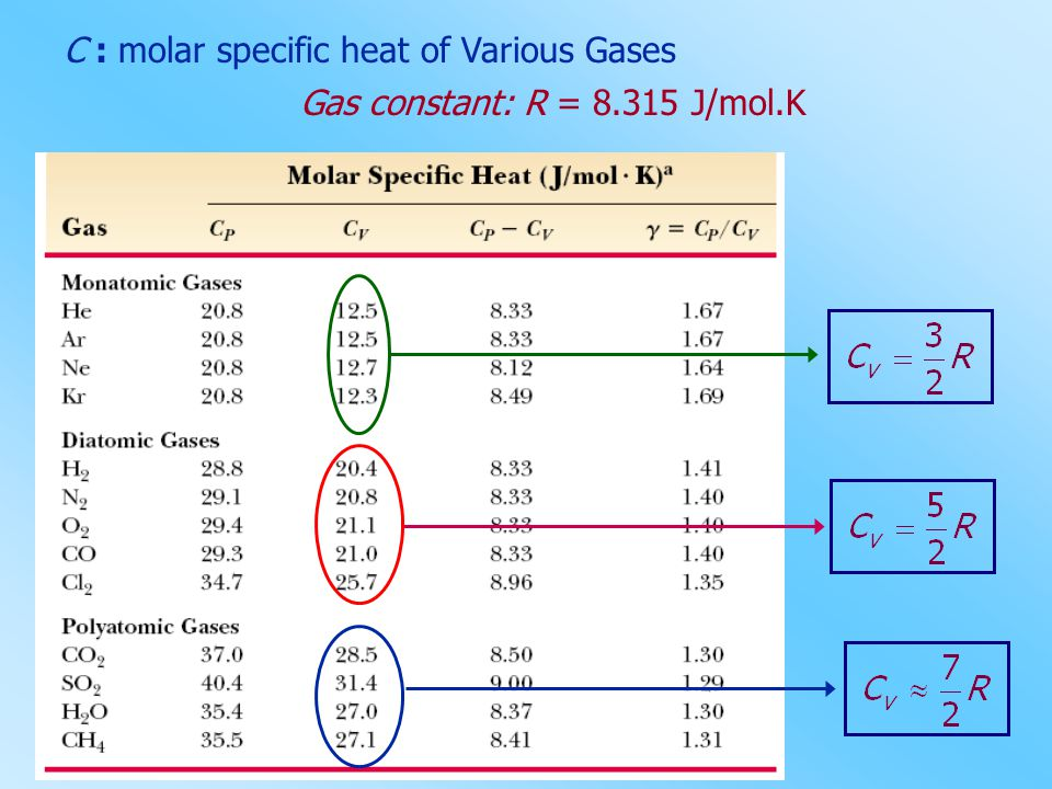C : molar specific heat of Various Gases