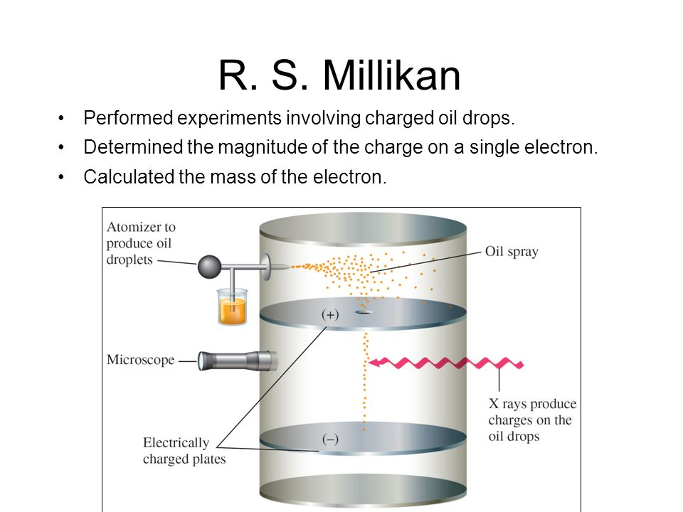 R. S. Millikan Performed experiments involving charged oil drops.
