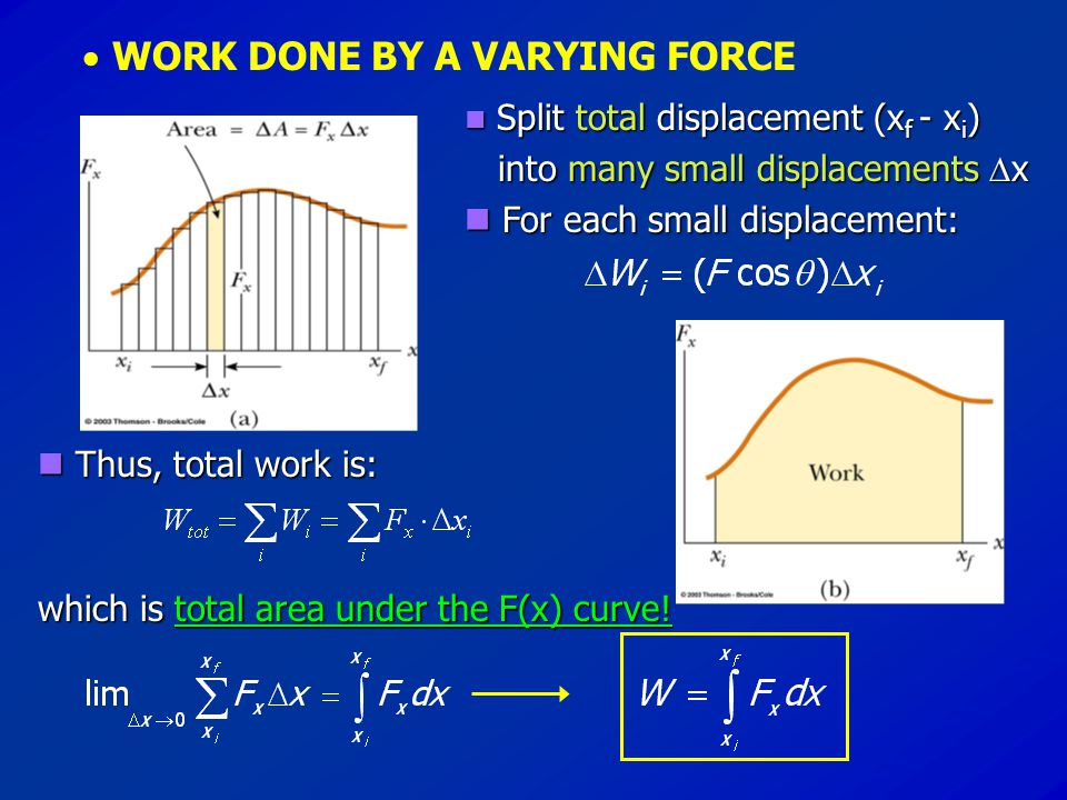  WORK DONE BY A VARYING FORCE