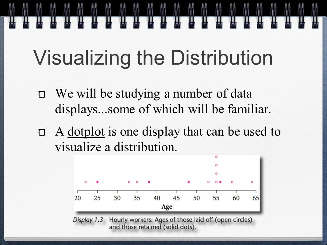 Visualizing the Distribution