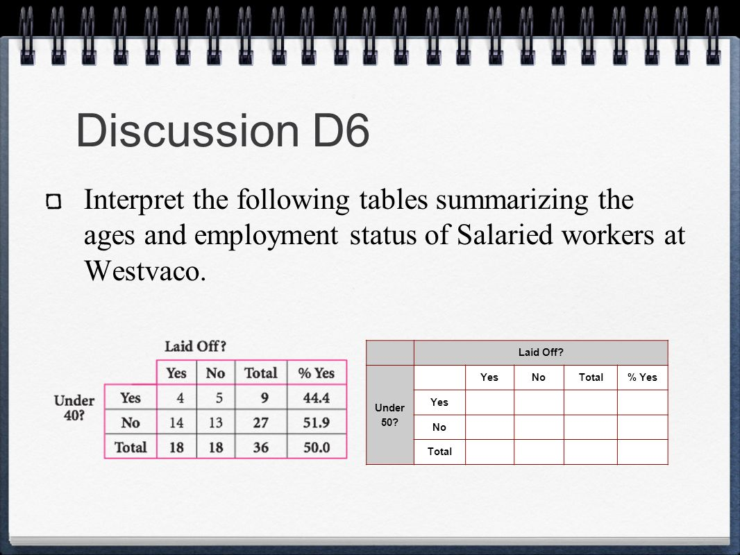 Discussion D6 Interpret the following tables summarizing the ages and employment status of Salaried workers at Westvaco.