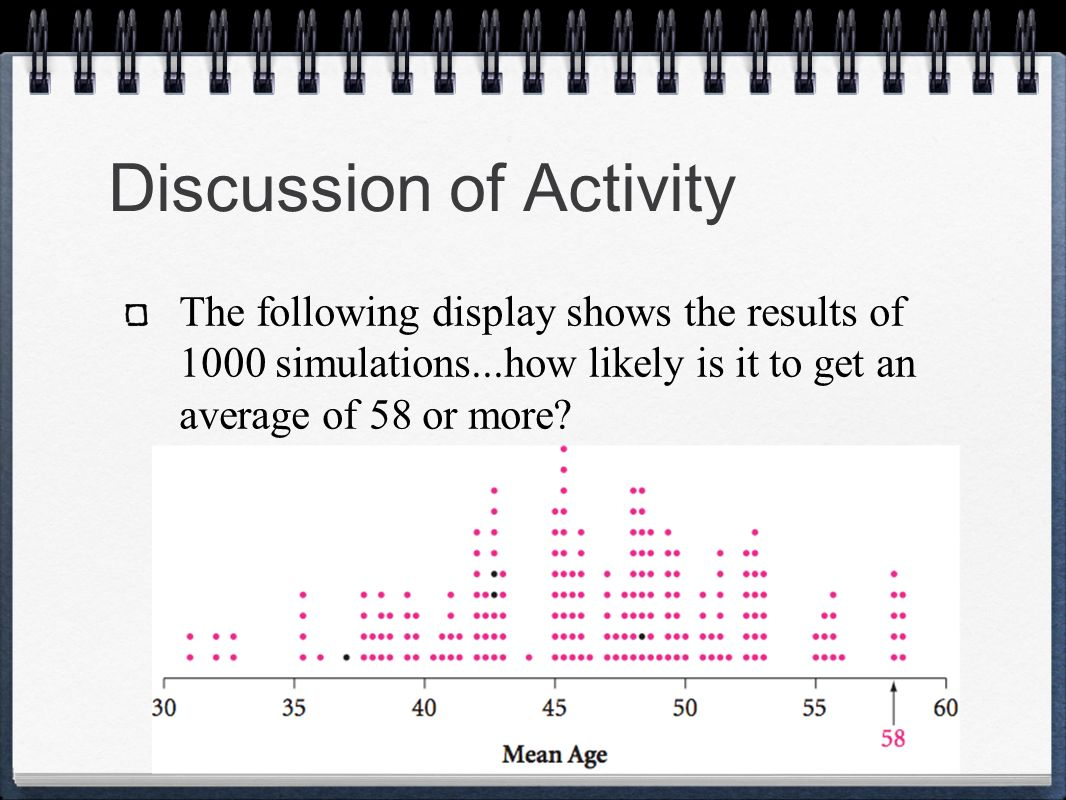 Discussion of Activity