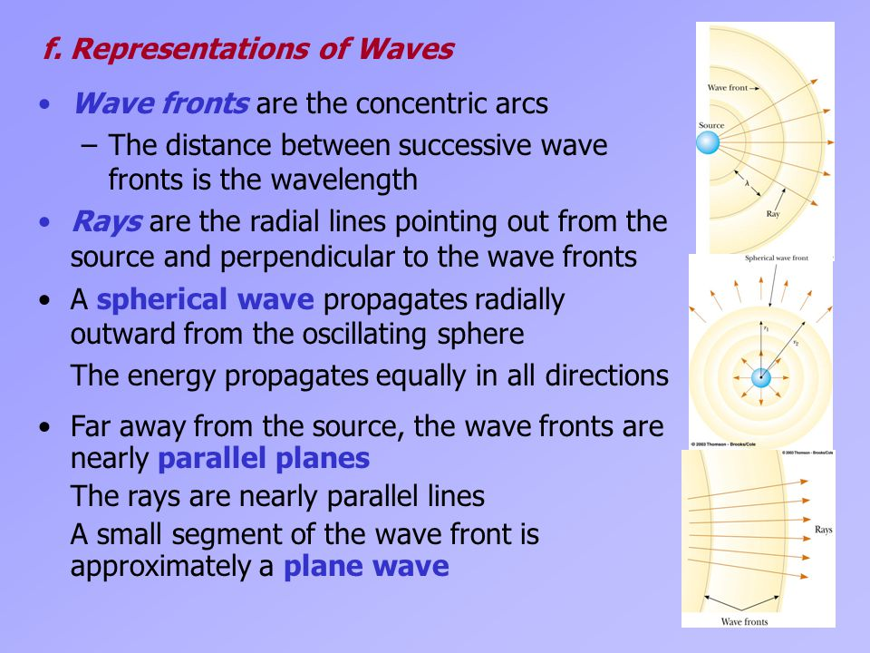 f. Representations of Waves