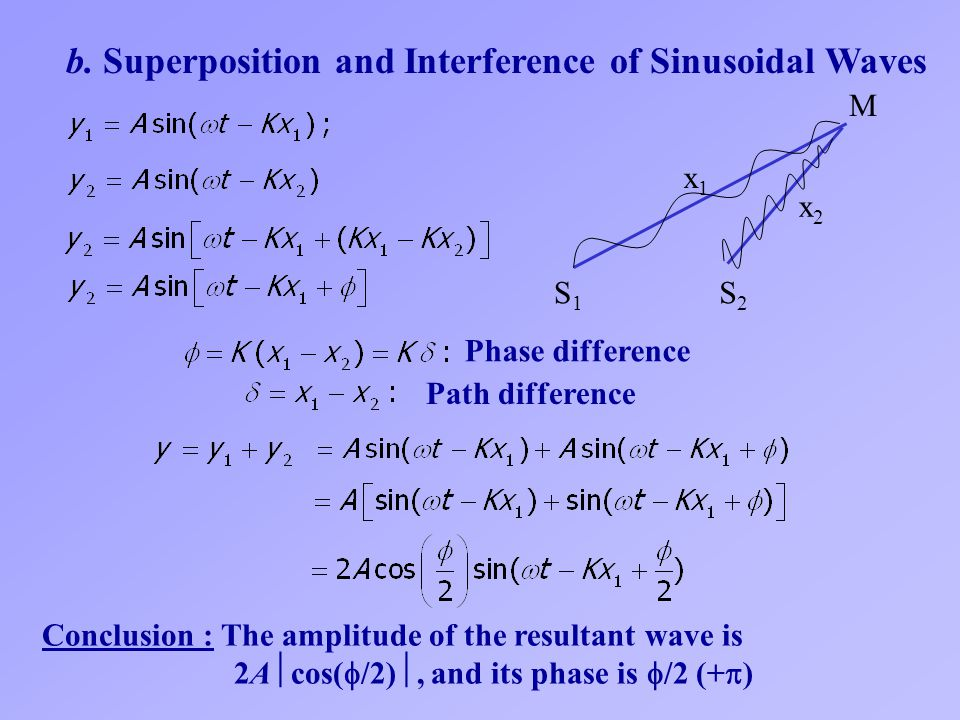 b. Superposition and Interference of Sinusoidal Waves
