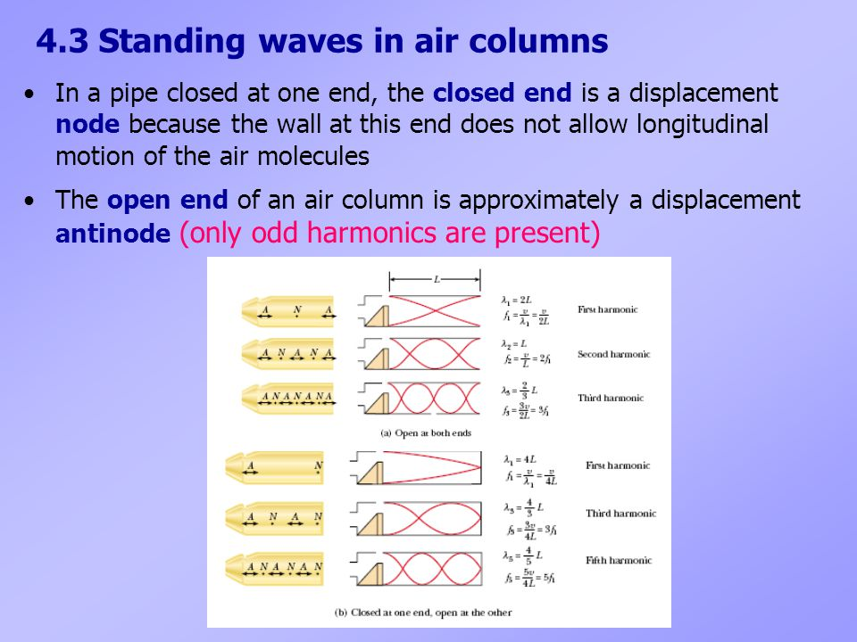 4.3 Standing waves in air columns