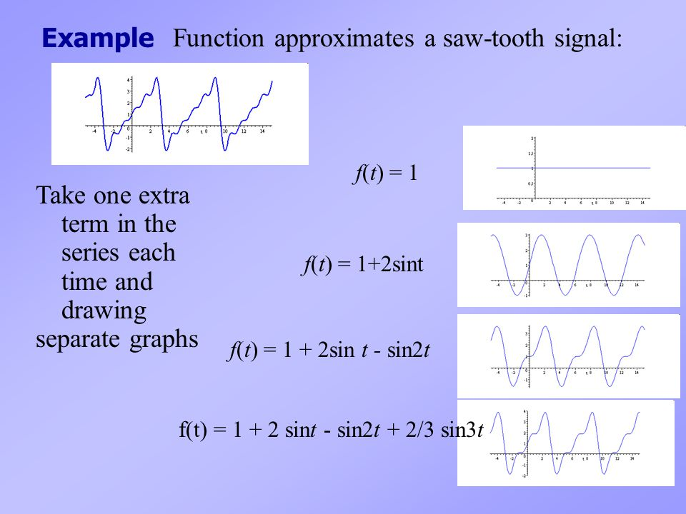 Function approximates a saw-tooth signal:
