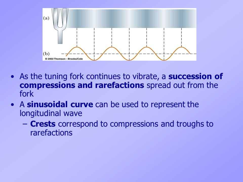 As the tuning fork continues to vibrate, a succession of compressions and rarefactions spread out from the fork