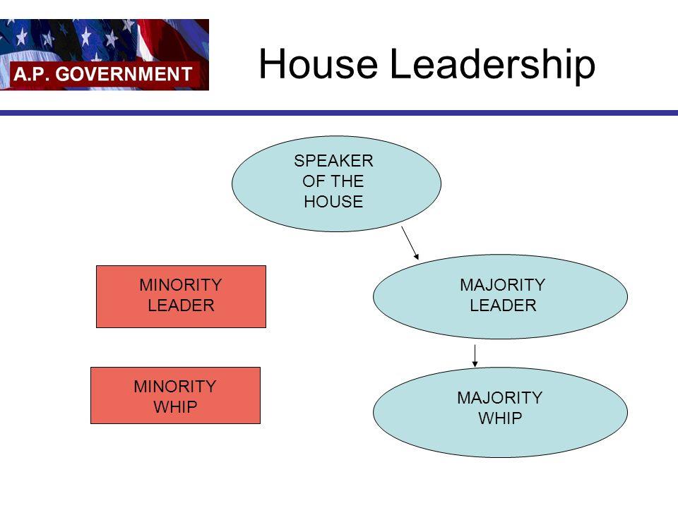 House Leadership SPEAKER OF THE HOUSE MINORITY LEADER MAJORITY LEADER