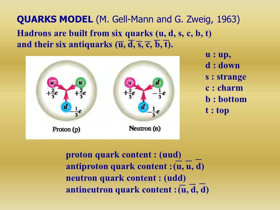 QUARKS MODEL (M. Gell-Mann and G. Zweig, 1963)