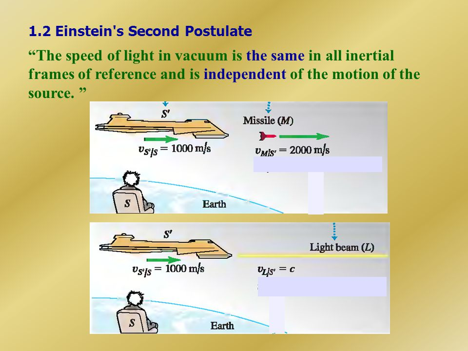1.2 Einstein s Second Postulate