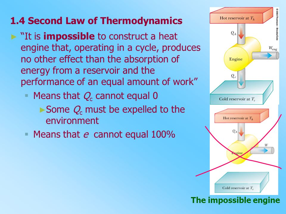 1.4 Second Law of Thermodynamics