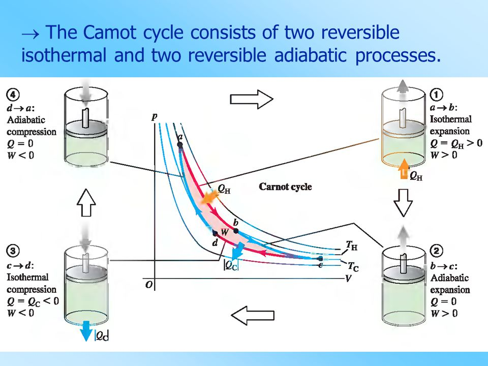  The Camot cycle consists of two reversible isothermal and two reversible adiabatic processes.