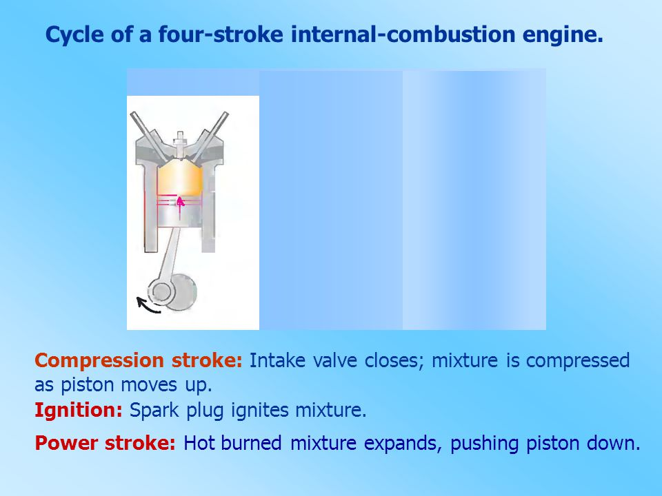 Cycle of a four-stroke internal-combustion engine.