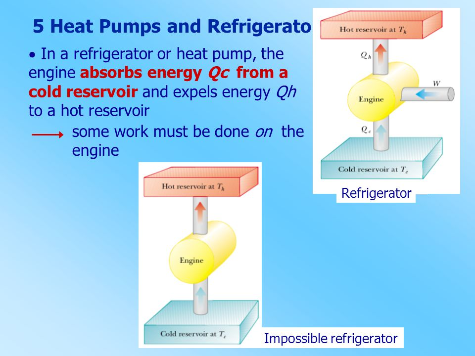 5 Heat Pumps and Refrigerators