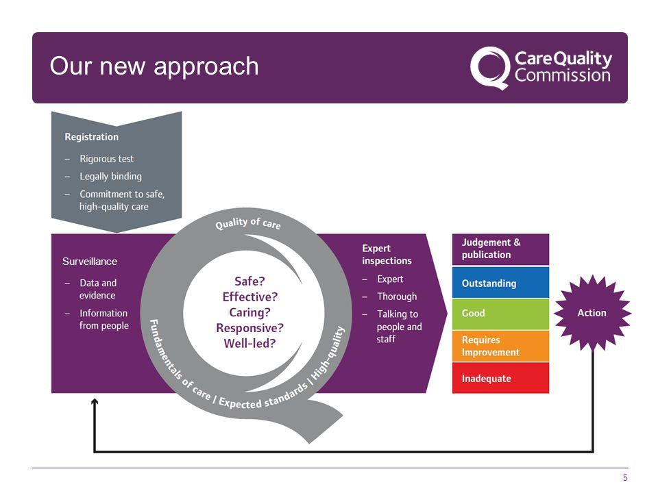 Our new approach Model shows the different stages: Registration