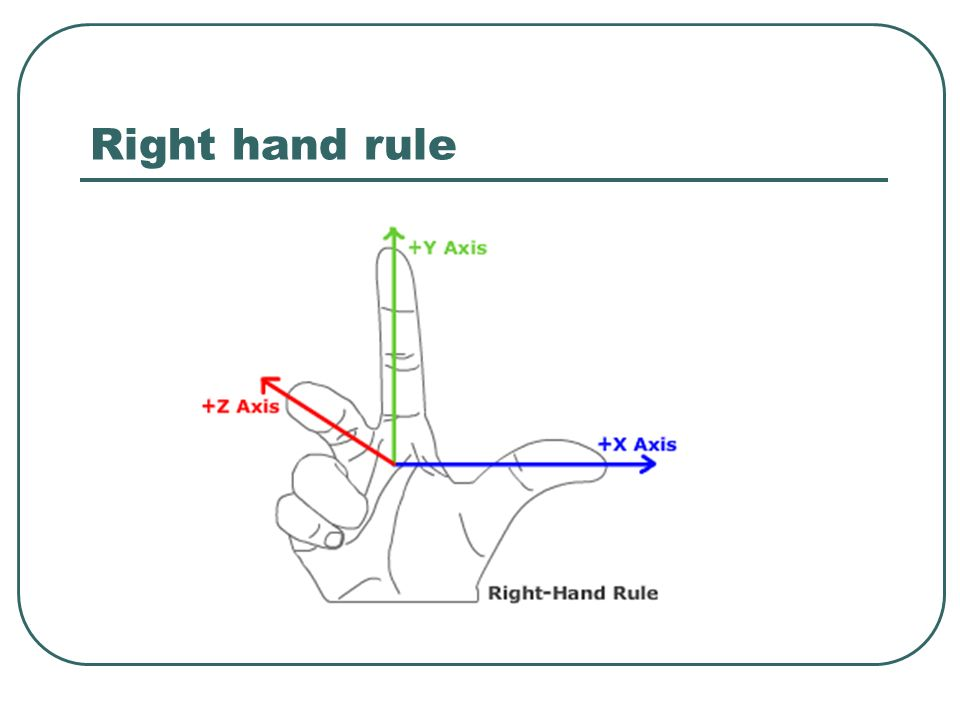 Right hand rule