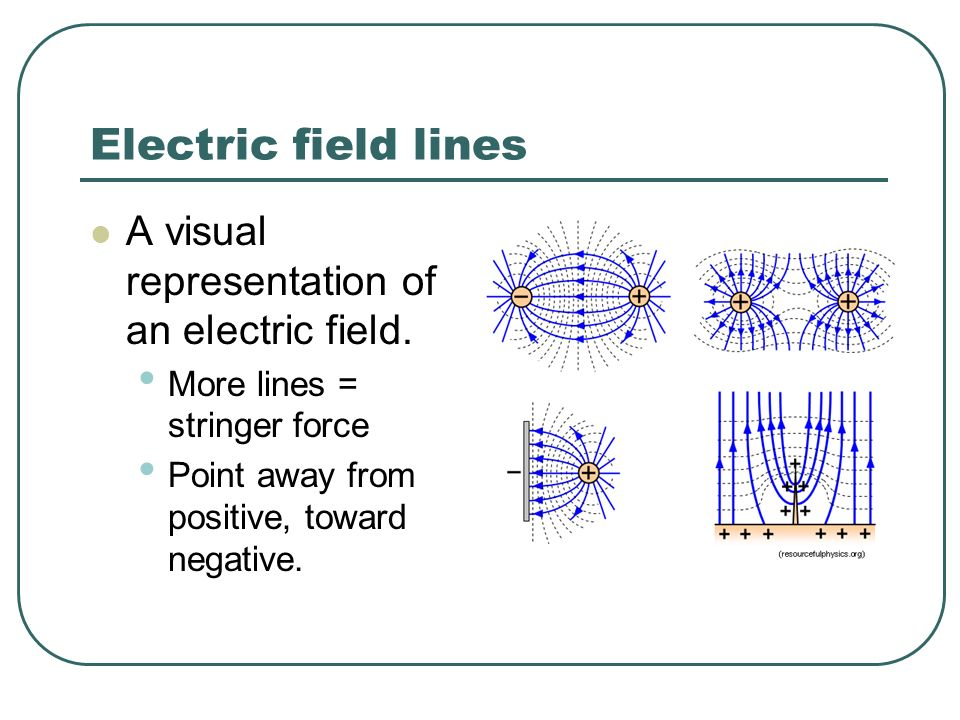 Electric field lines A visual representation of an electric field.