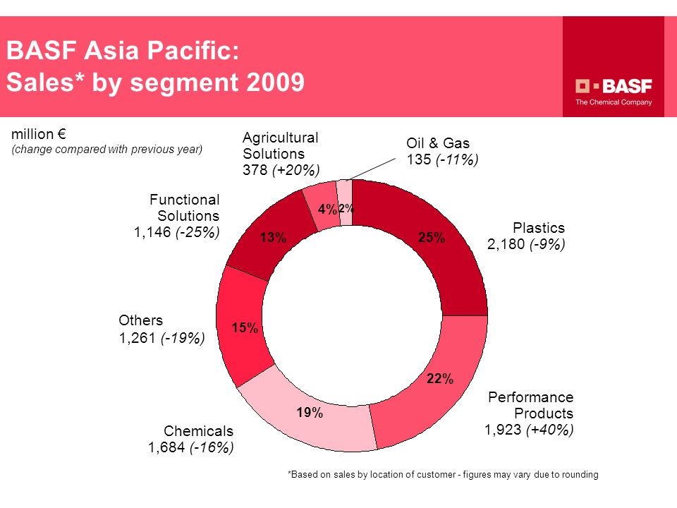 BASF Asia Pacific: Sales* by segment 2009