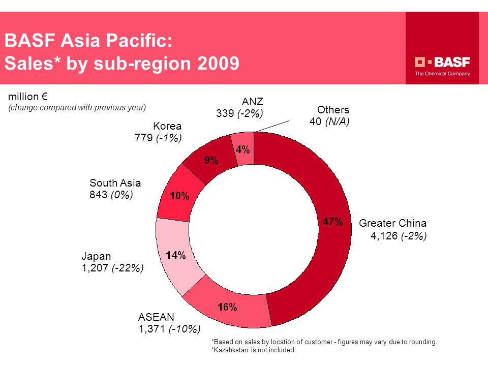 BASF Asia Pacific: Sales* by sub-region 2009