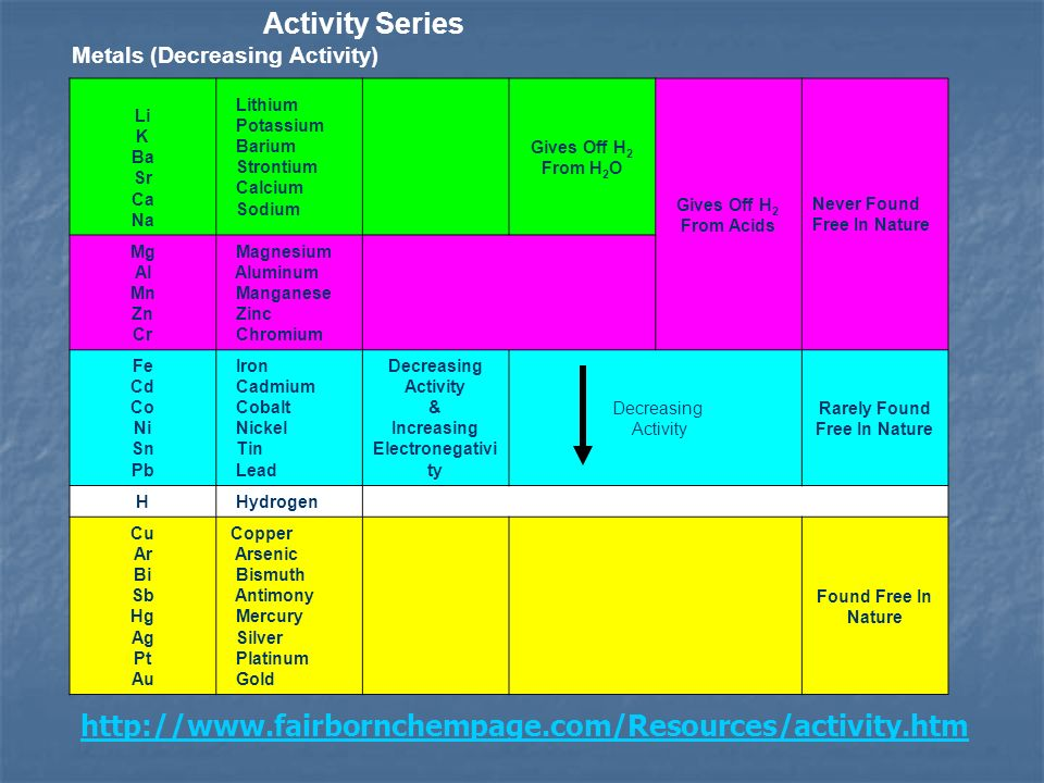 Activity Series http://www.fairbornchempage.com/Resources/activity.htm